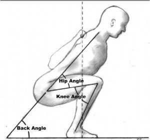 A new approach to measure functional stability of the knee based on changes in knee axis orientation.