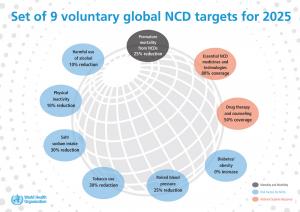 9 Global NCD Targets