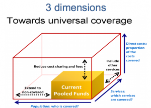Dimensions of universal coverage