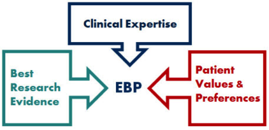 values of evidence based practice in nursing Evidence based practice (ebp) is the integration of clinical expertise, patient values, and the best research evidence into the decision making process for patient care.