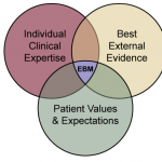 evidence based practice in physiotherapy and physical therapy