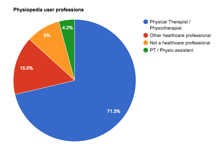 Physiopedia users by profession