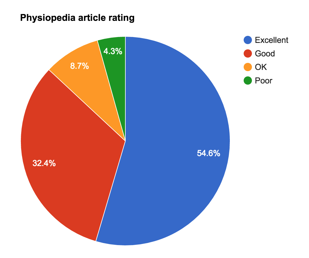 Results of the 2016 Physiopedia article quality survey