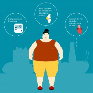 Obesity in Low- and Middle-Income Countries: Burden, Drivers, and Emerging Challenges.
