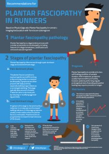 Infographic of Plantar Fasciopathy
