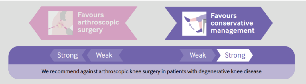 Graphic saying arthroscopy is not required with degenerative knee pathology.