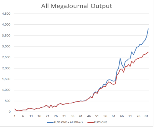 The monthly volume of published articles for (a) PLOS ONE (in red) and (b) PLOS ONE + all other extant megajournals (in blue), starting with the launch of PLOS ONE (Dec 2006)