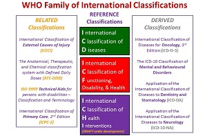 WHO Family of International Classifications