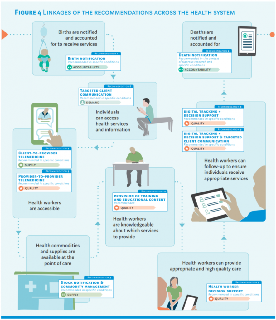 WHO Digital Health Guideline image showing how all recommendations link