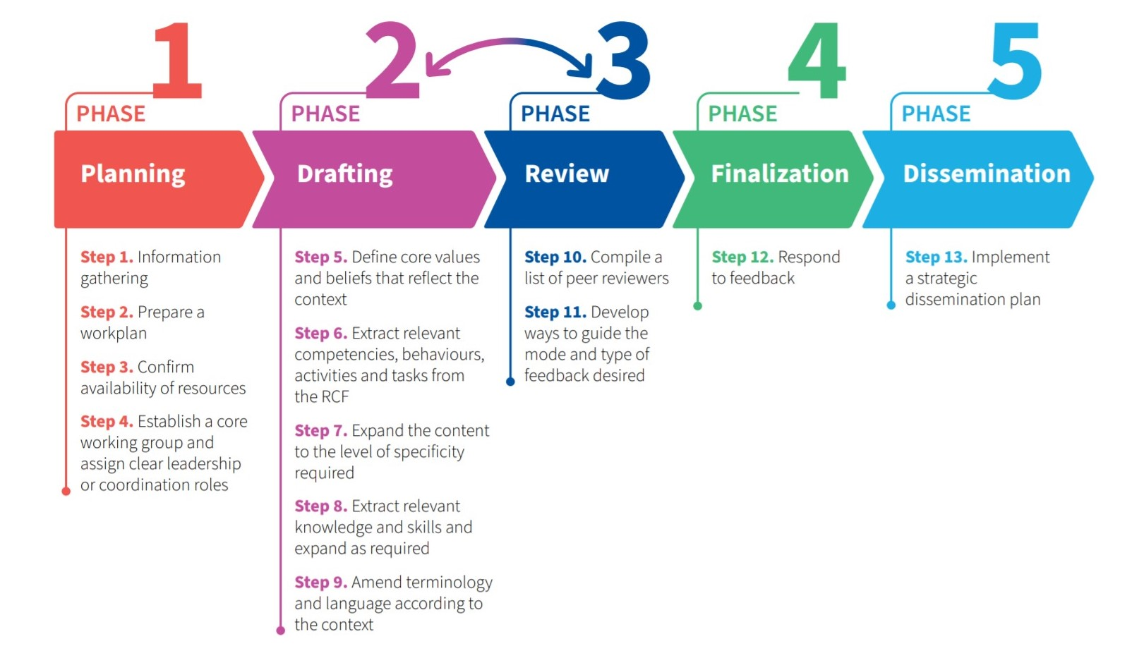 5 step phase to adapting the RCF for specific context. Planning, drafting, reviw, finalization and dissenination. Drafting and review are fluid steps. In total there are 13 steps to the phased approach.