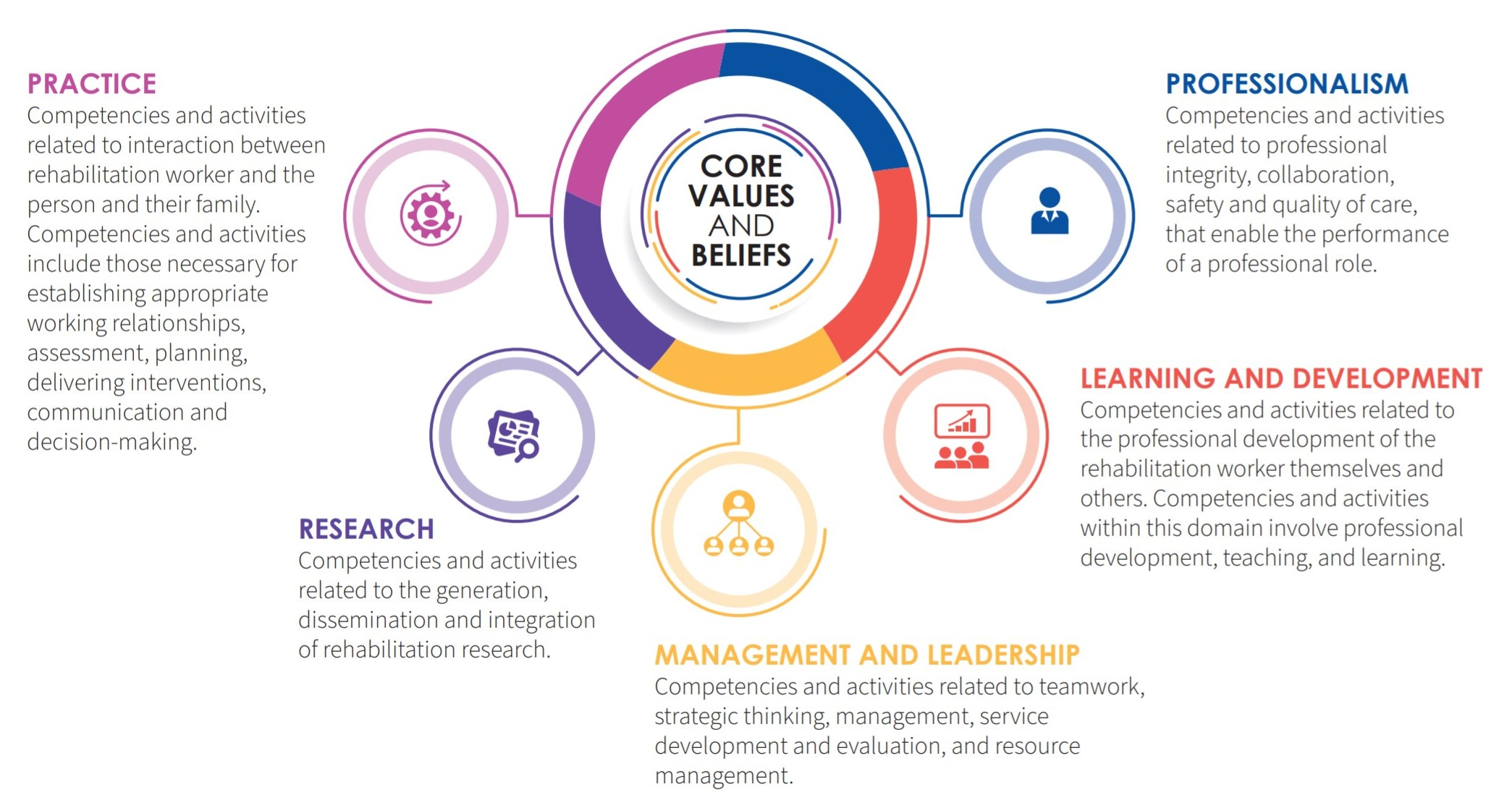 RCF 5 Domains. Practice, research, management and leadership, learning and development and professionalism shown in a circular image.