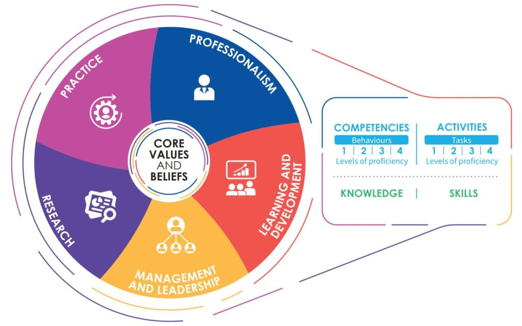 The structure and components of the rehabilitation competency framework visualised in a circle.
