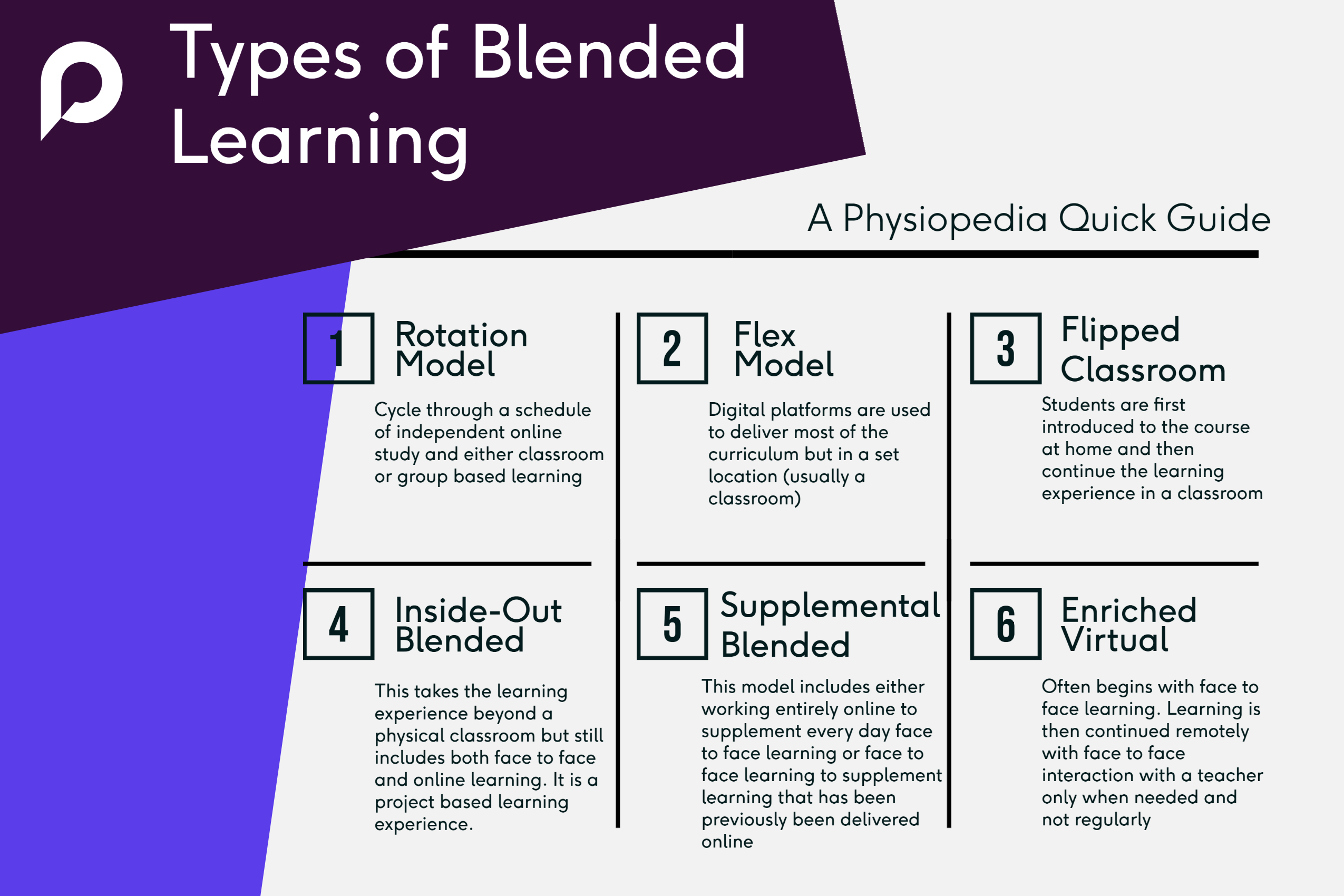 There are many different types of blended learning but this infographic illustrates six different types. Rotation, flex, flipped classroom, inside-out, supplemental and enriched virtual.